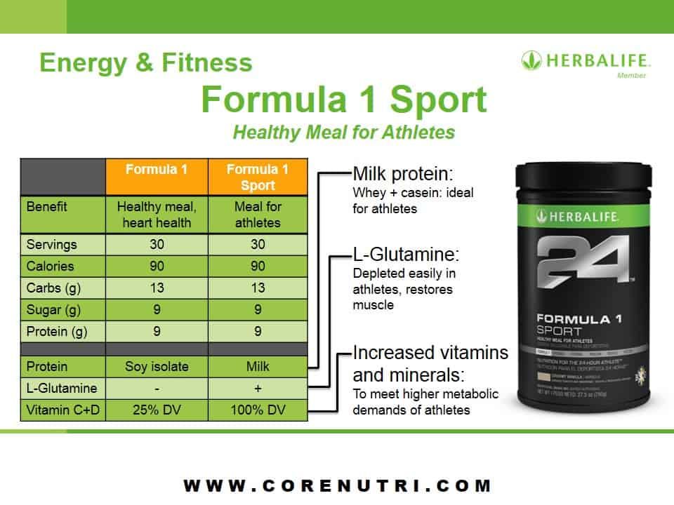 Get your favorite Sport Formula products sent to you regularly without having to plan a purchase, or running out and being without your vitamins while the next round ships.