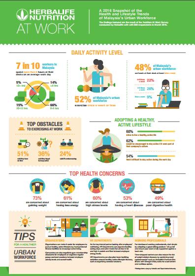 Herbalife-Malaysia-Urban-Workforce-Infographic