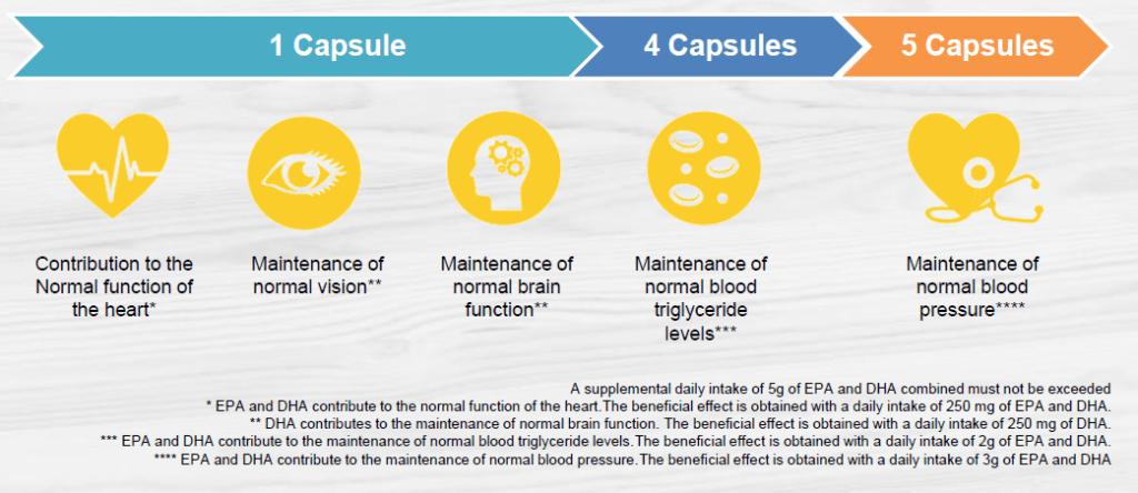 Herbalifeline Max - Usage & Benefits