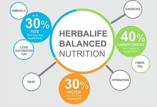 Herbalife Nutrition Philosophy