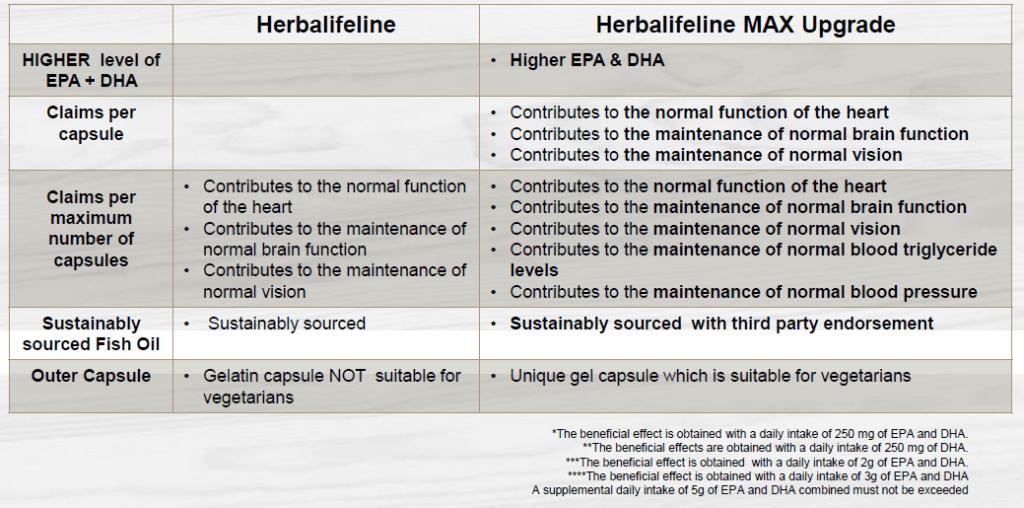 The Difference Between The Herbalifeline Max & Herbalifeline