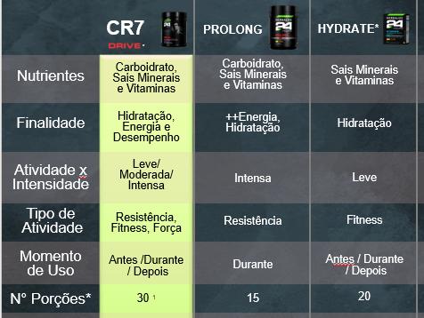 CR7 Drive - Comparativo com outros produtos Herbalife