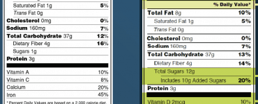 Changes to the Nutrition Facts Label